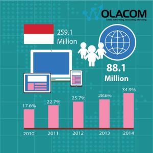 Fakta Perkembangan Internet di Indonesia
