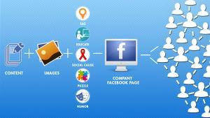 Strategi Konten Bisnis Facebook