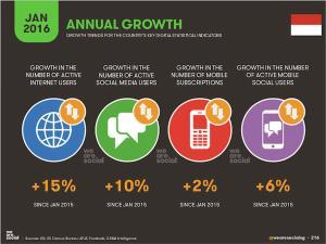 Data Perkembangan Pengguna Internet Dan Media Sosial 1
