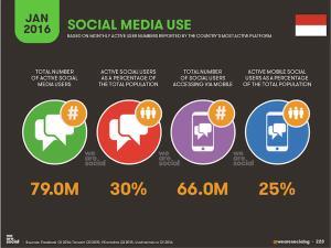 Pengguna Sosial Media Dalam Angka 1
