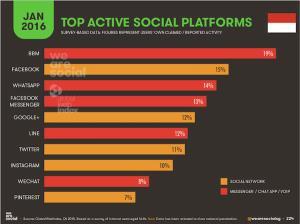 Bbm Dan Facebook Aplikasi Media Sosial Terfavorit 1