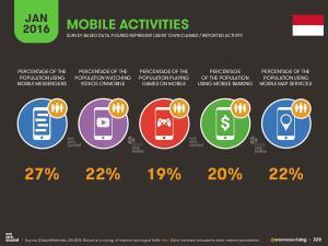 Perilaku Pengguna Internet Di Indonesia 1