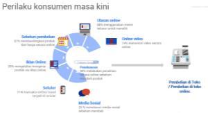 Perilaku Pembeli Modern Di Indonesia 1