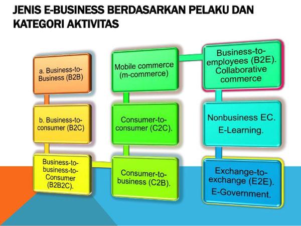 Jenis Jenis E Commerce Dan Contohnya